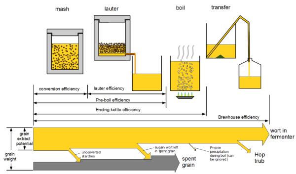 brewing efficiency chart