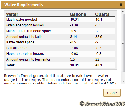 recipe water requirements tool