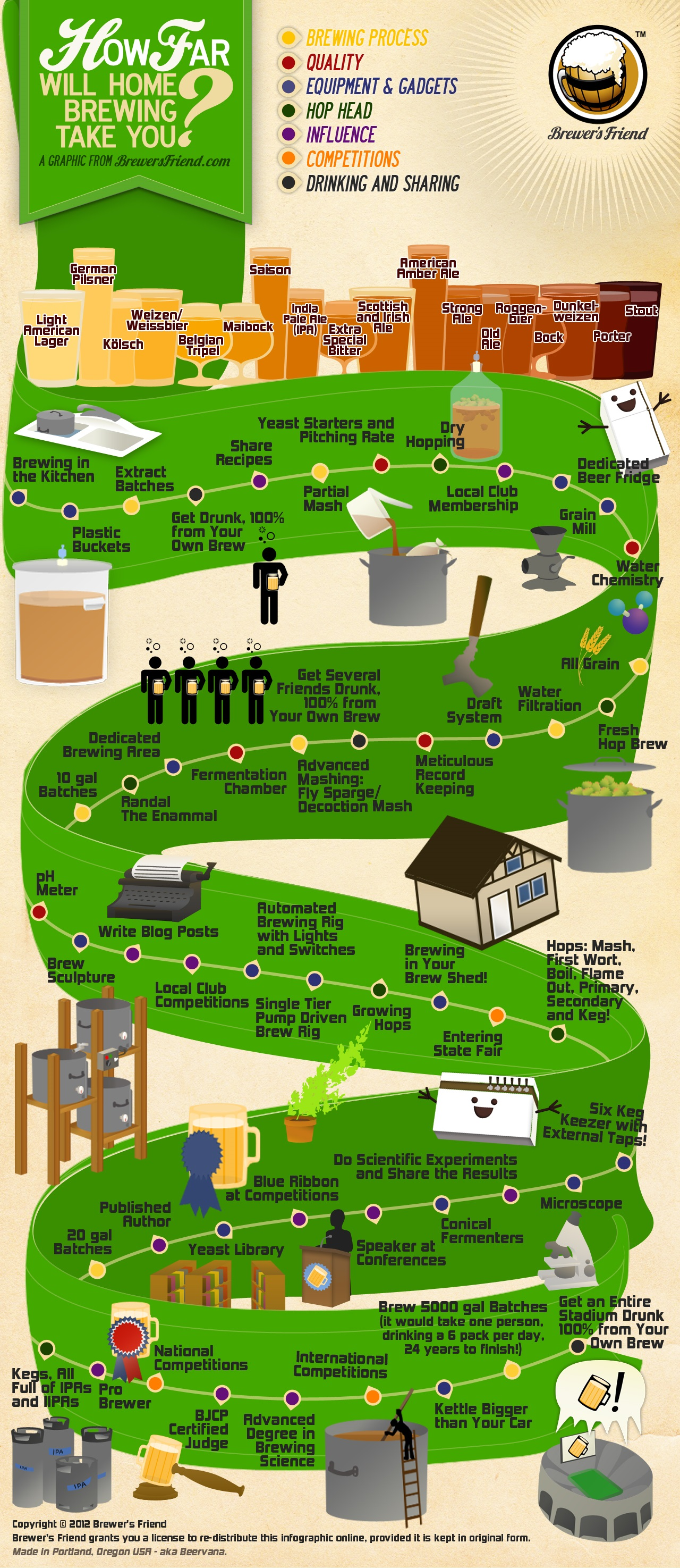 Infographic  How Far Will Home Brewing Take You
